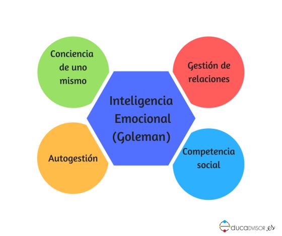 dimensiones de la inteligencia emocional